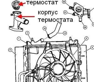 корпус термостата PT cruiser